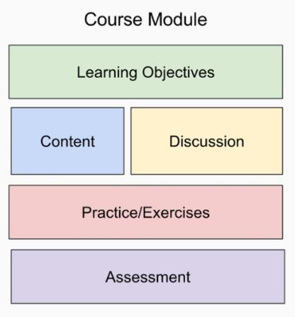 Course Module
