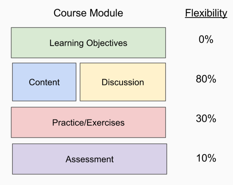 Course Module & Flexibility