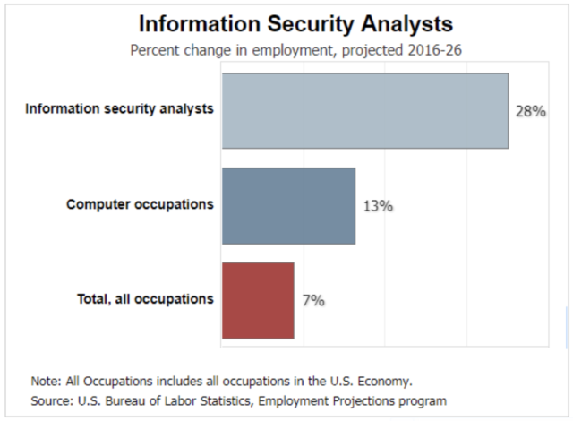 Security Analyst Job Trends