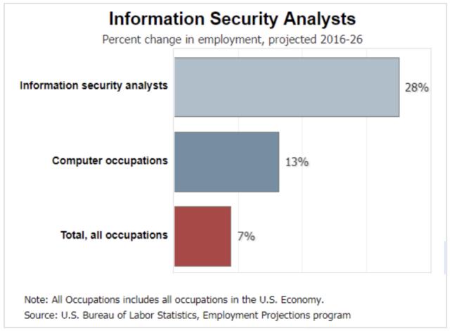 Security Analyst Job Trends